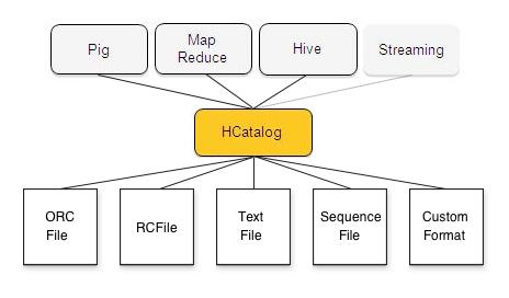 hcat-product