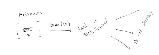 rdd-action-diagram