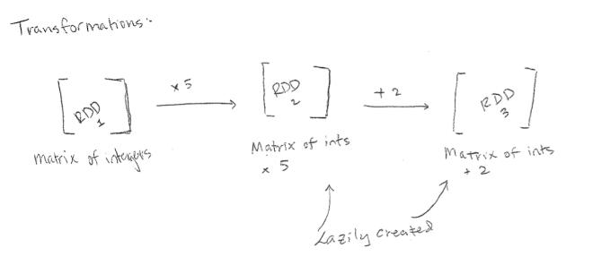 rdd-transformation-diagram