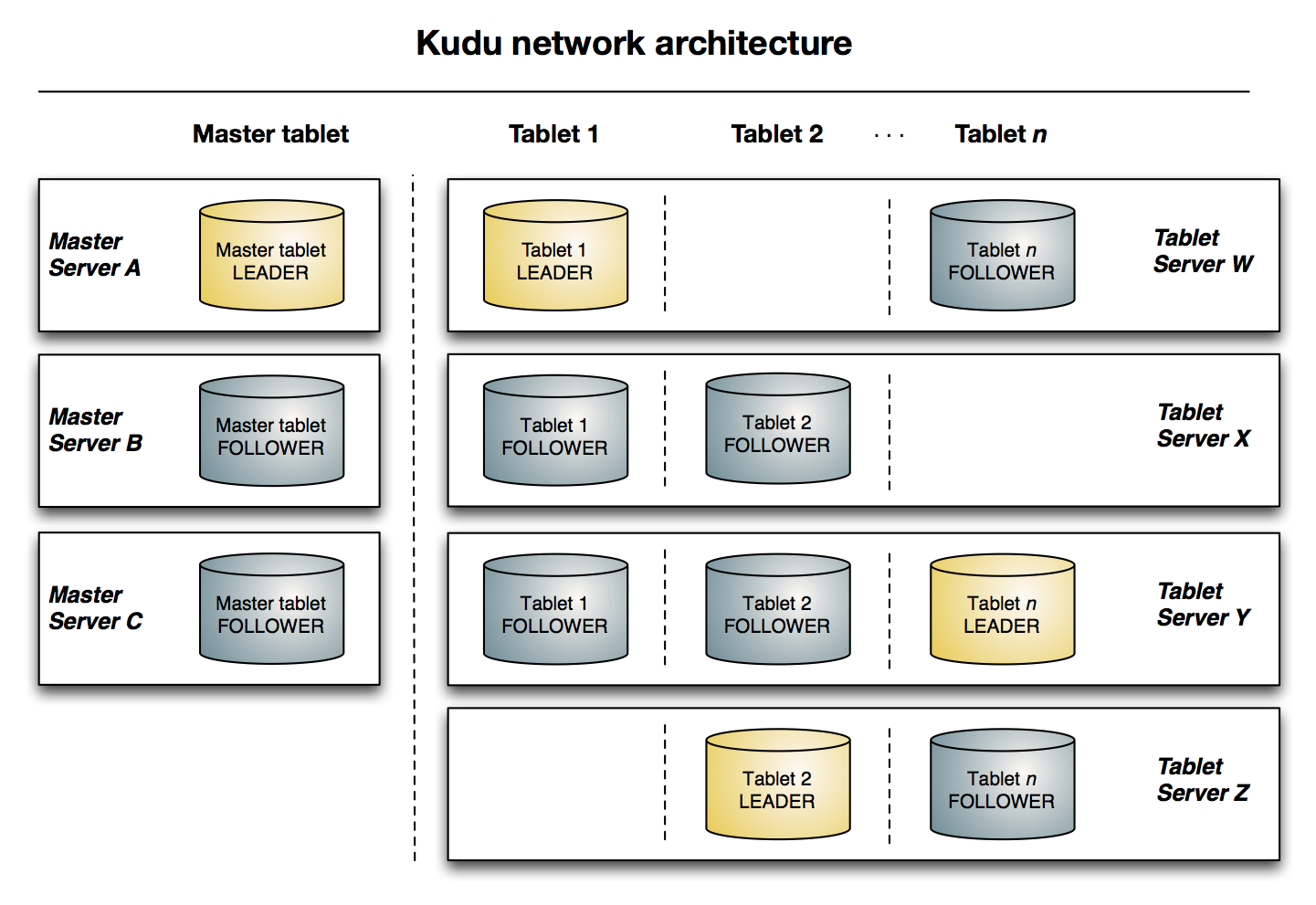kudu-architecture-2