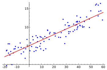 350px-linear_regression-svg
