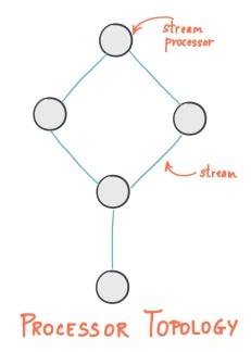 streams-concepts-topology